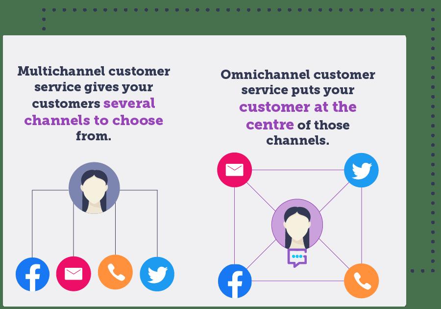 omnichannel customer care